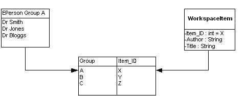 diagram (34KB) : Figure 1: Basic relationship between EPerson Groups and Workspace Items
