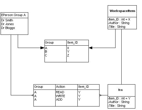 diagram (56KB) : Figure 2: Advanced relationship between Groups and Workspace Items