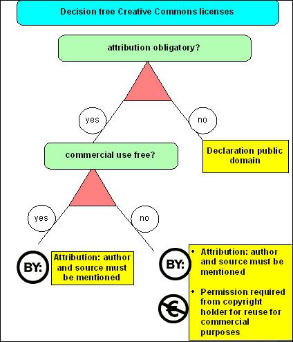 diagram (7KB) : Decision Tree for the Main Options with Standard Creative Commons Licences