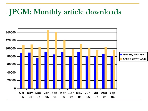 graph (69KB) : Figure 2: Article downloads from the Journal of Postgraduate Medicine, kindly provided by D K Sahu, MedKnow Publications
