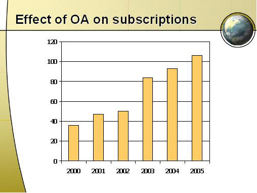 graph (37KB) : Figure 3: MedKnow sales of printed journals rising in parallel with OA usage, provided by D K Sahu, MedKnow Publications
