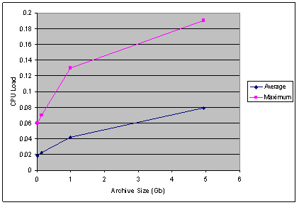 graph (24KB ) :Figure 4: CPU Load When Viewing Archives of Varying Sizes