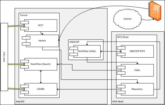 diagram (41KB) : Figure 7 : Testing Hardware Configuration for NAS Tests