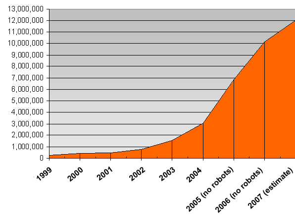 graph (45KB): Figure 3: Growth of 24HM visitor sessions 1999-2007