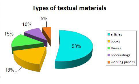 diagram (72KB) : Figure 2: Types of Textual Materials