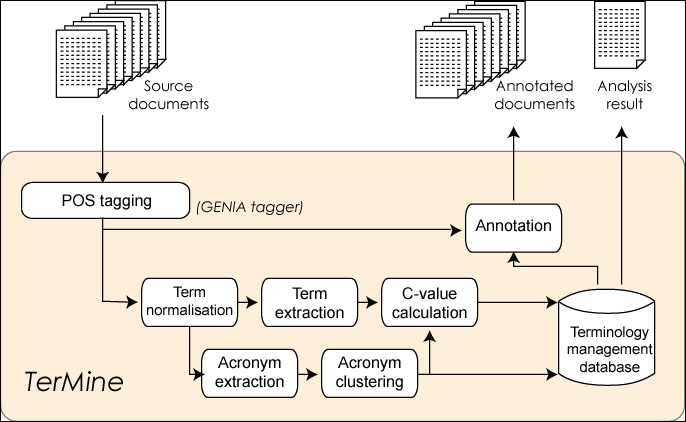 screenshot (21KB) : Figure 3: Overall architecture of TerMine