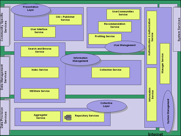 screenshot (61KB) : Figure 11 : Architecture of the DRIVER Project
