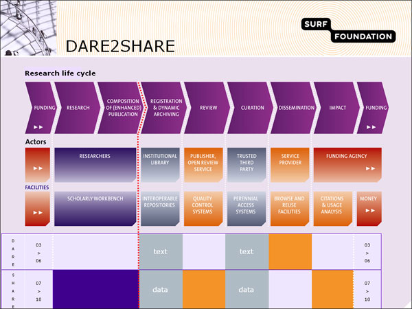 screenshot (64KB) : Figure 15 : The research life cycle, basis for the DARE and SURFshare programmes