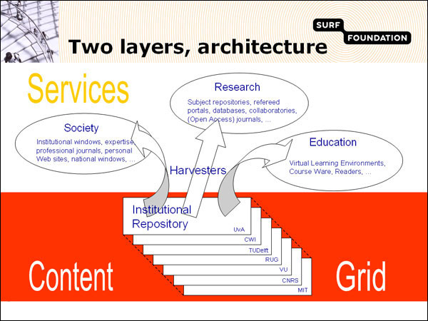screenshot (66KB) : Figure 2 : The two layers architecturally