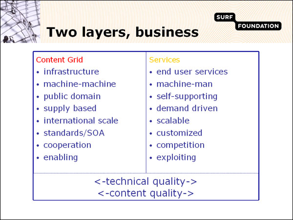 screenshot (61KB) : Figure 3 : The two layers businesswise