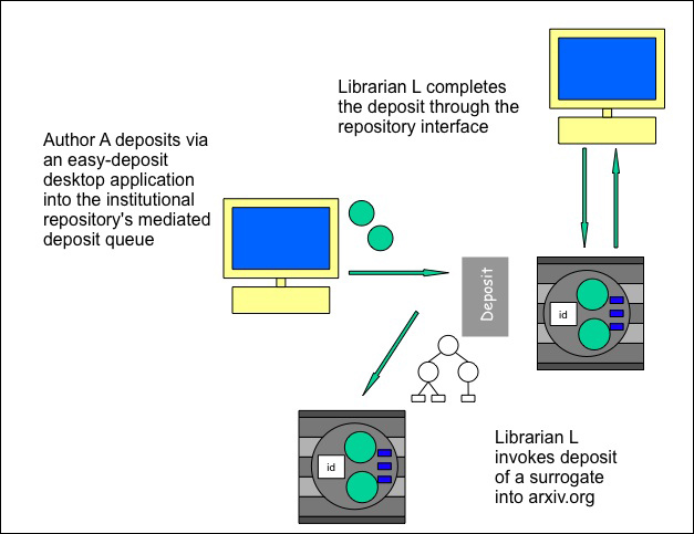 diagram (85KB) : Figure 1 : Author deposits using a desktop authoring system to a mediated multiple deposit service