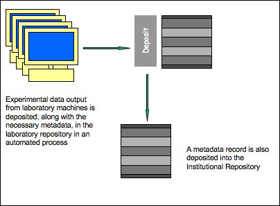diagram (57KB) : Figure 2 : Deposit of experimental data output from a laboratory machine is initiated by a 'save as' function