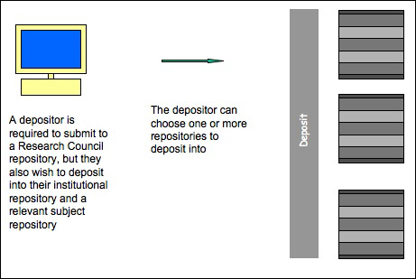 diagram (59KB) : Figure 3 : Figure 3: Deposit to multiple repositories is achieved from a single deposit point