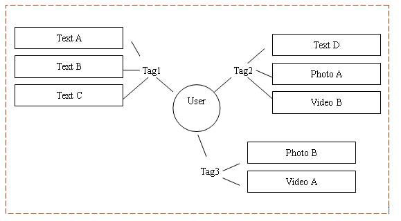 diagram (23KB) : Figure 2 : Model 1 'User - Tag - Information'
