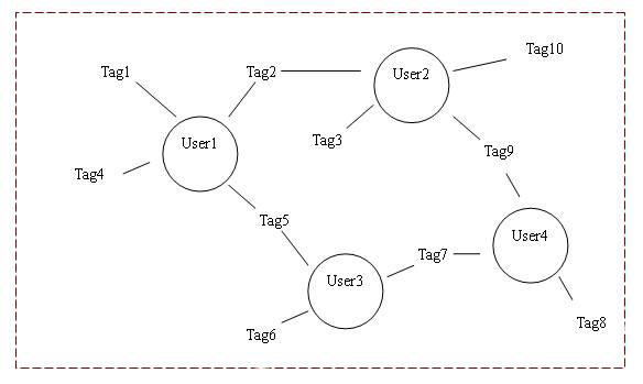 diagram (22KB) : Figure 3 : Model 2 'User - Tag - User'