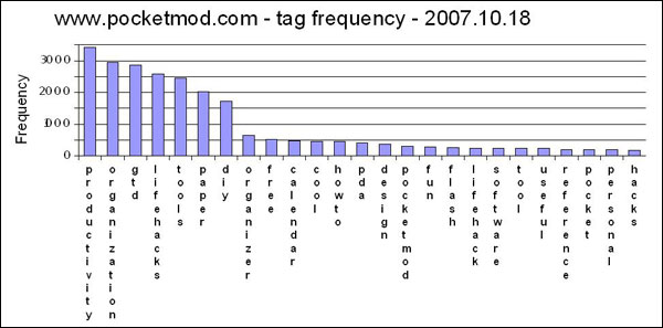 diagram (36KB) : Figure 7: Tag frequency for pocketmod.com in late 2007