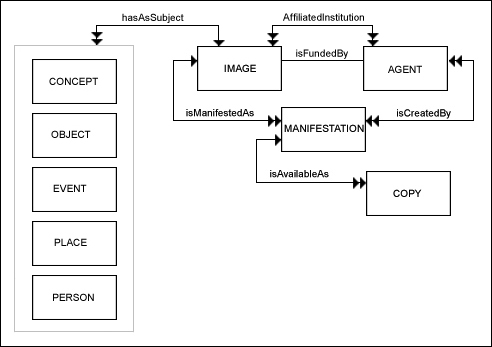 diagram (50KB) : Figure 2 : Images Application Profile Conceptual Model