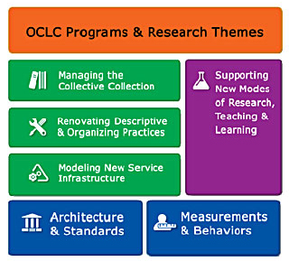diagram (37KB) : Figure 1 : The RLG Programs Work Agenda