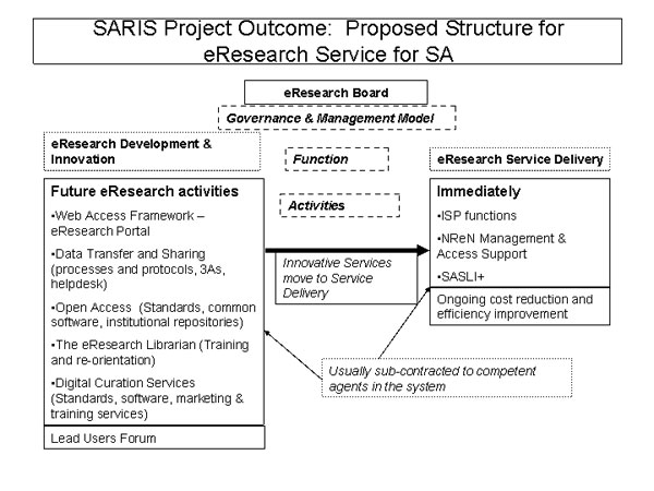 diagram (60KB) : Figure 1 : 2004 version of a proposed structure for e-Research support service for SA – a governance and management model