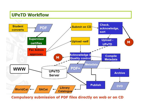 diagram (56KB) : Figure 2 : Figure 2: UPeTD workflow