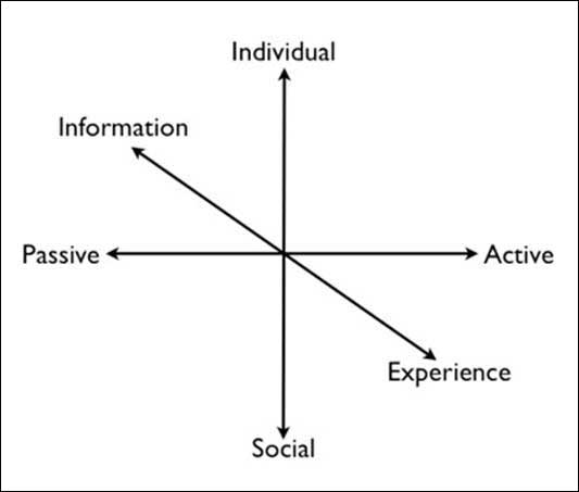 diagram (12KB) : Figure 1 : Pedagogy framework for mapping 'tools-in-use'