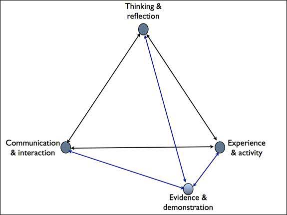 diagram (12KB) : Figure 2 : A framework of learning characteristics