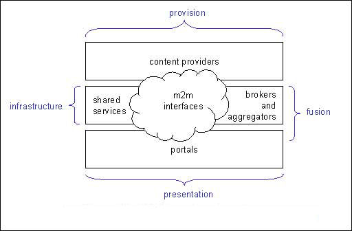 diagram (5KB) : Figure 2 : DNER service categories (2001)