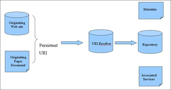 diagram (14KB) : FIgure 1 : The functionality of a persistent URI resolver