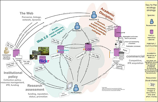 diagram (89KB) : Figure 2 : An ecosystem of presentation dissemination