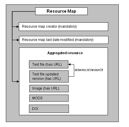 diagram (25KB) : Figure 5 : Resource Map