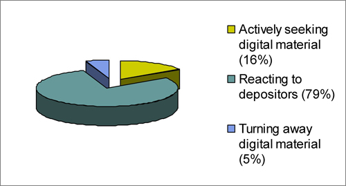 diagram (16KB) : Figure 1 : Digital Preservation Planning in Local Authority Archive Services