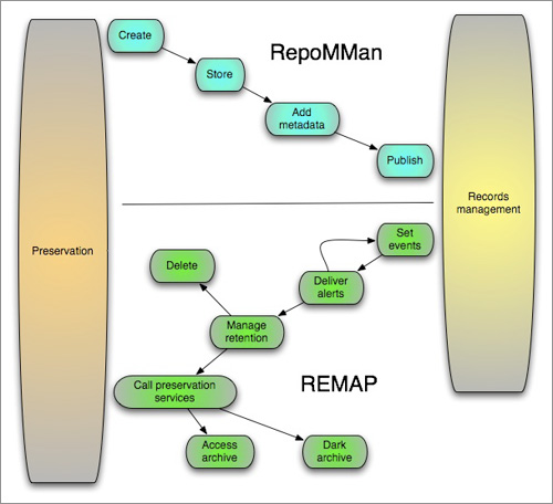 diagram (50KB) : Figure 2 : An overview of the RepoMMan and REMAP processes