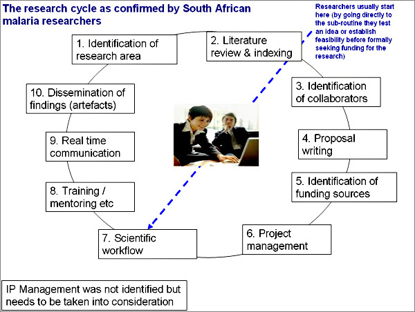 diagram (88KB) : Figure 2 : The preferred research process for SA Malaria Researchers