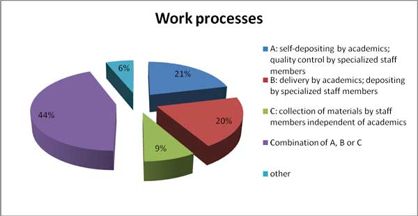 diagram (18KB) : Figure 3: Work processes. A: self-depositing by academics; quality control by specialized staff members: 21%; B: delivery by academics; depositing by specialized staff members: 20%; C: collection of materials by staff members indemepdent of academics: 9%; Combination of A, B or C: 44%; Other: 6%.