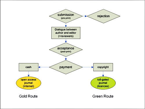 diagram (24KB) : Figure 1 : Overview of publishing process: The Gold Route vs the Green Route