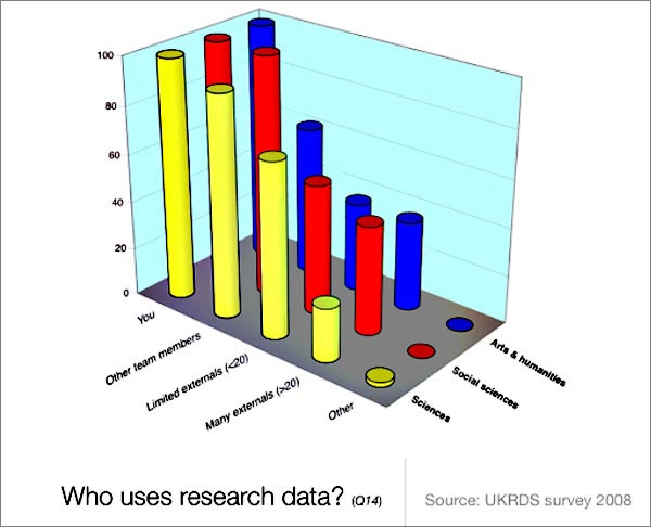 chart (57KB) : Figure 5 : Users of Research Data