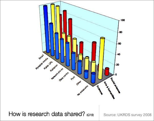 chart (60KB) : Figure 6 : Methods for Sharing Research Data