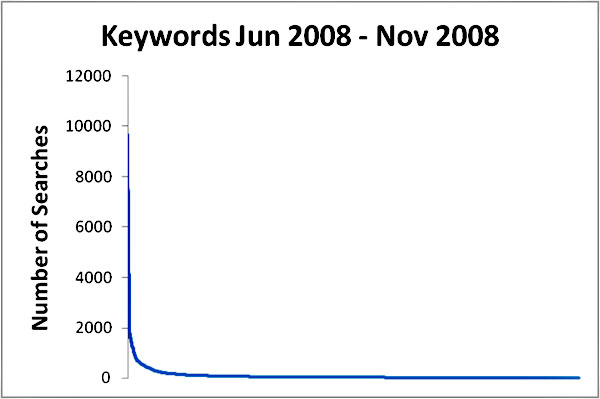 screenshot (27KB) : Figure 2 : The 'Long Tail' of Referring Keywords