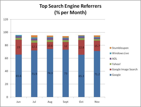 screenshot (41KB) : Figure 1 : Search Engine Data for June - November 2008