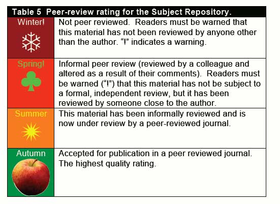 diagram (48KB) : Figure 3 : Example method of rating the contents of the repository/overlay journal according to its level of peer