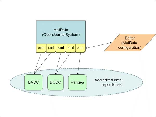 diagram (22KB) : Figure 5 : Schematic of MetData structure