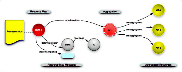 diagram (28KB) : Figure 1 : The Representation of Resource Maps