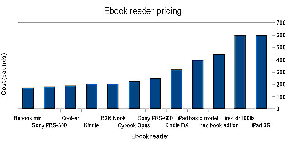 diagram (34KB) : Figure 3 : Approximate cost distribution for ebook readers; where devices are not available directly in British pounds, an exchange rate current as of November 2009 has been used. Where trade estimates exist of likely cost in the UK those values have been used instead.