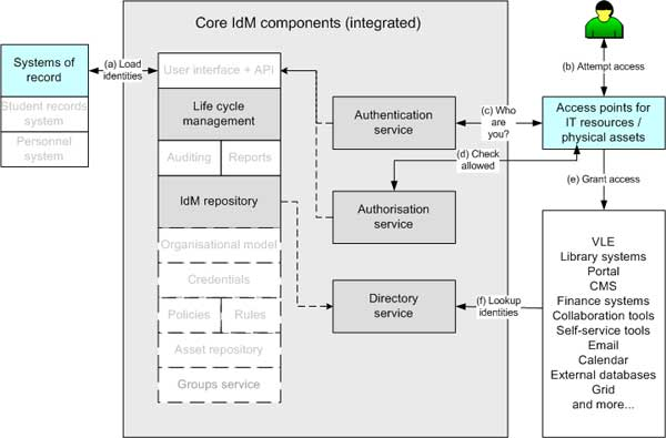 diagram (29KB) : Figure 1 : Core Identity Management components