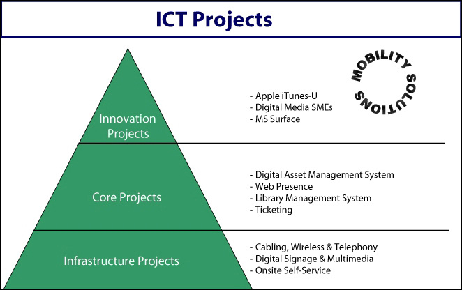diagram (52KB) : Figure 6 : The LoB ICT Projects Pyramid