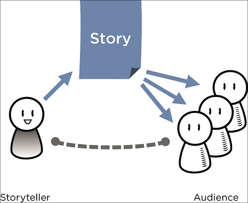 diagram (75KB) : Figure 3 : The Story Triangle for a written story. Each person in the audience has his or her own connection to the story