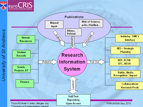 diagram (96KB): Figure 3: Schematic representation of the research management infrastructure at the University of St Andrews implemented in 2002 (Image © euroCRIS 2010)
