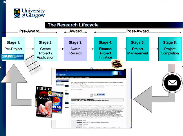 diagram (72KB): Figure 4: The Research Lifecycle (Image © University of Glasgow 2010)