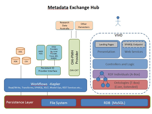 diagram (56KB) : Figure 3 : Metadata Exchange Hub Architecture