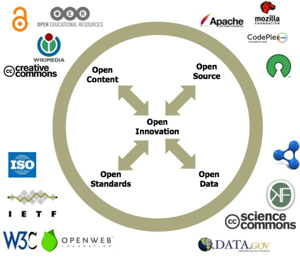 diagram (45KB) : Diagram on Open Innovation by Scott Wilson, CETIS